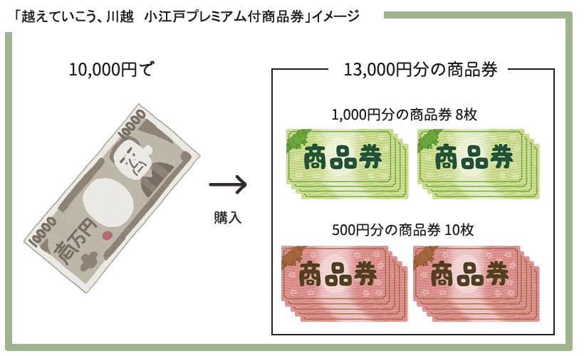 小江戸プレミアム付商品券イメージ
